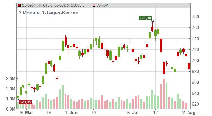 ASML Holding N.V. Chart