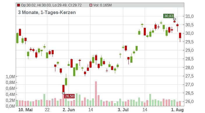 ENI SpA Chart