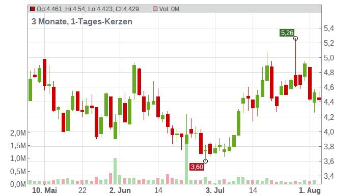 Conn´s Inc. Chart