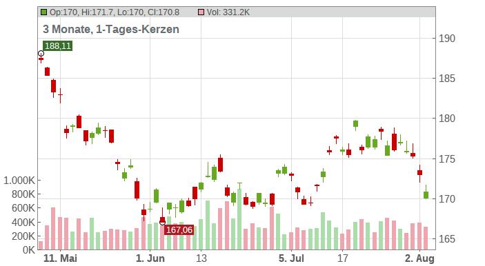 Diageo plc Chart
