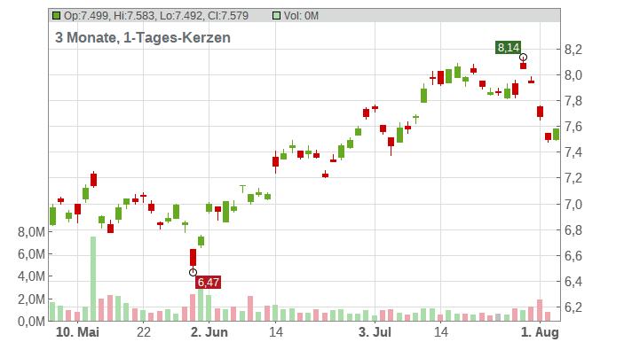 Banco Bilbao Vizcaya Argentaria S.A. (BBVA) (ADRs) Chart