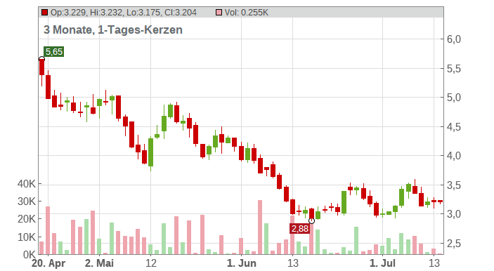 Tilray Chart