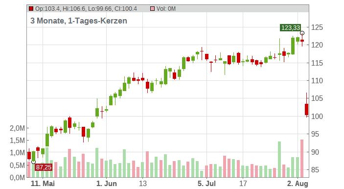 MasTec Inc. Chart