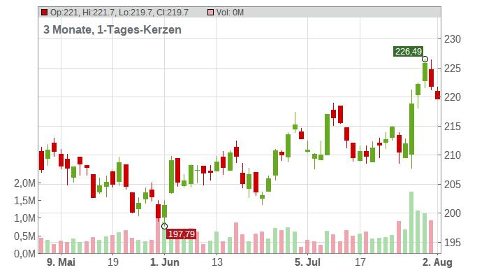IDEX CORP. Chart
