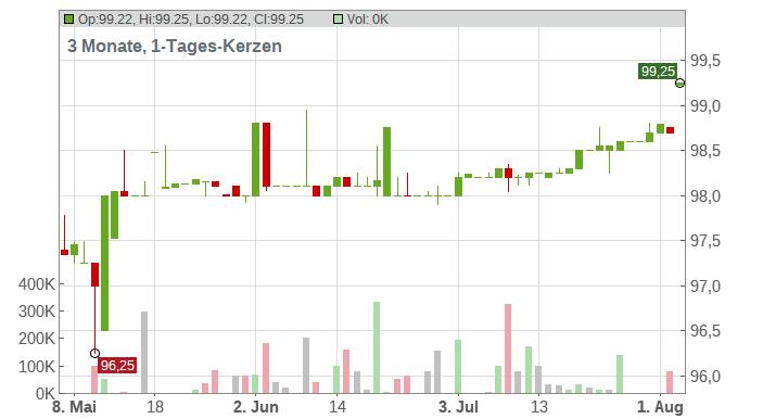 Dic Asset 23 Chart
