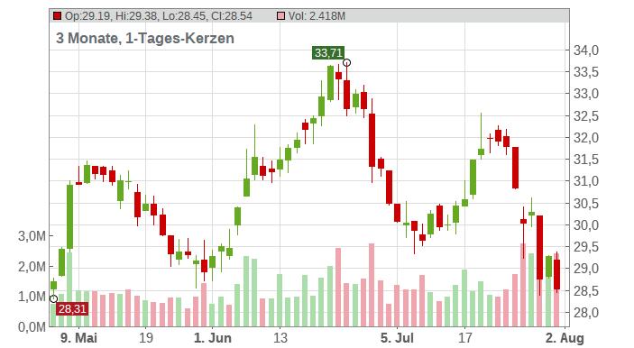 Alkermes plc Chart