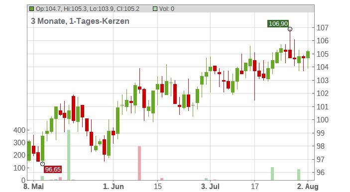 Intercontinental Exchange Chart
