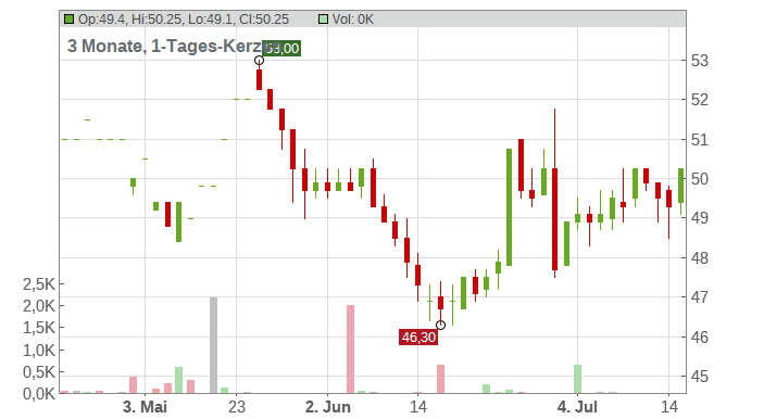 Sanofi ADR Chart
