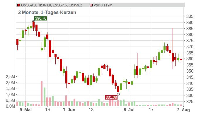 Everest Re Group Ltd Chart
