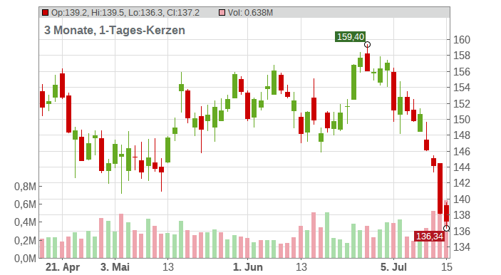 RenaissanceRe Holdings Ltd Chart