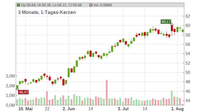 Allison Transmission Holdings Inc. Chart
