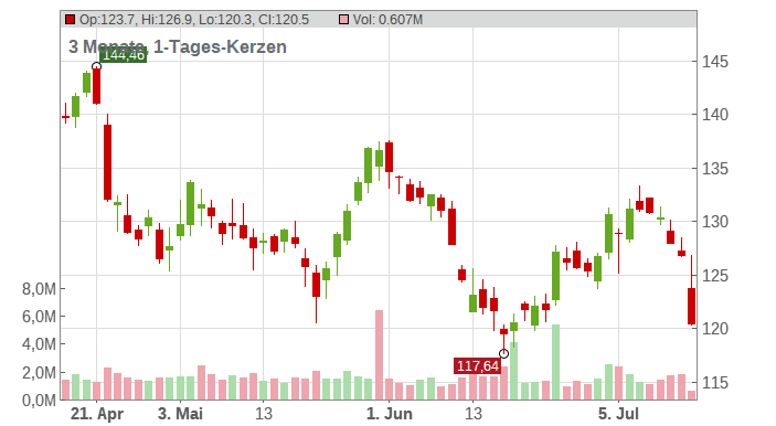 The Allstate Corp. Chart