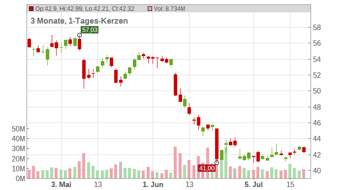 Altria Group Inc. Chart