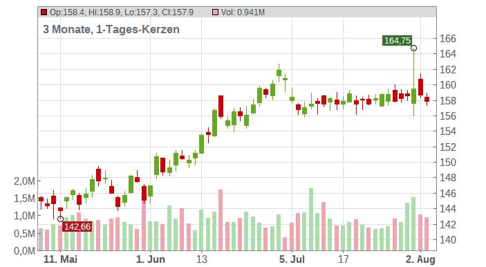 AMETEK, Inc. Chart