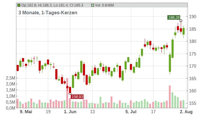 Avery Dennison Corp Chart