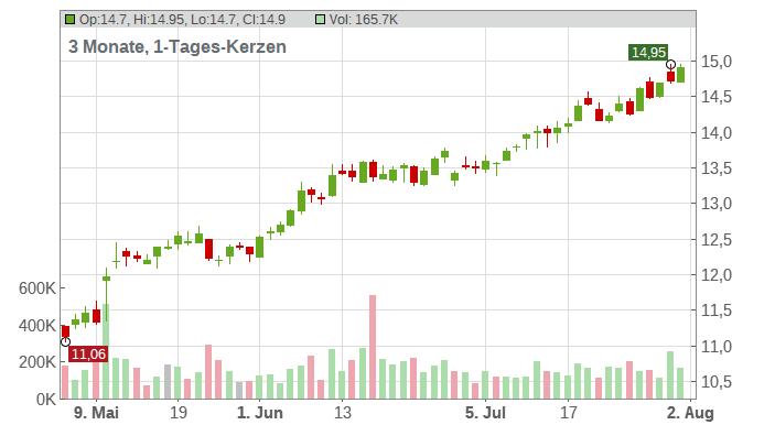 Bain Capital Specialty Finance Chart