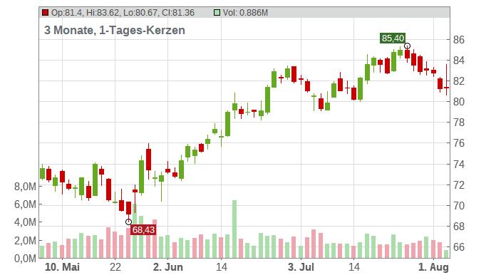 Best Buy Co. Inc. Chart