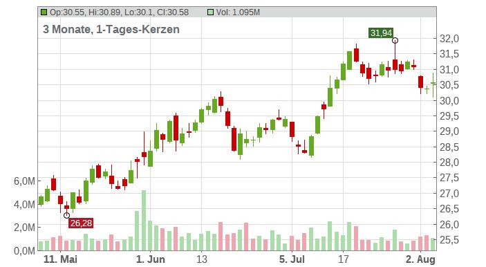 Box Inc. Chart