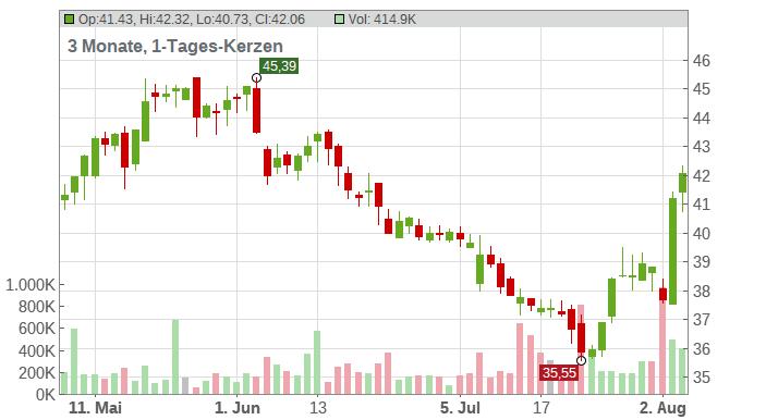 Cedar Fair LP Chart