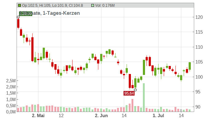 EMCOR Group Chart