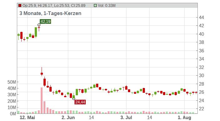 Foot Locker Inc. Chart