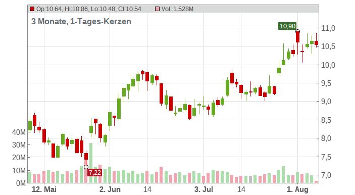 Gap Inc. Chart
