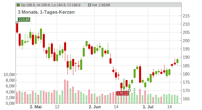 Lowe's Companies Chart