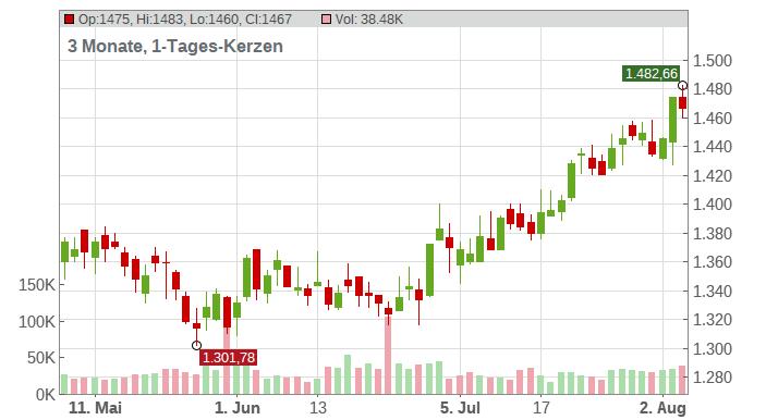 Markel Corp Chart