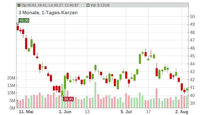 Newmont Corp Chart