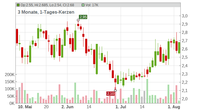 Orion Group Holdings Chart