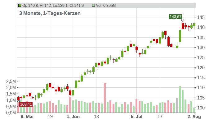 Owens Corning Inc. Chart