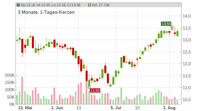 STELLUS CAPITAL INVESTMENT Corp Chart