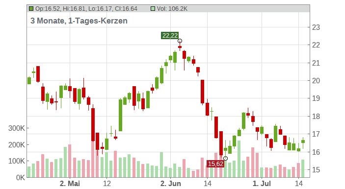 Stoneridge Chart