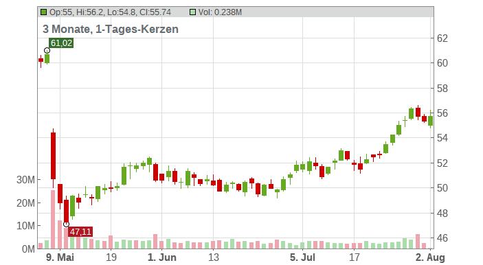 Tyson Foods Inc. Chart