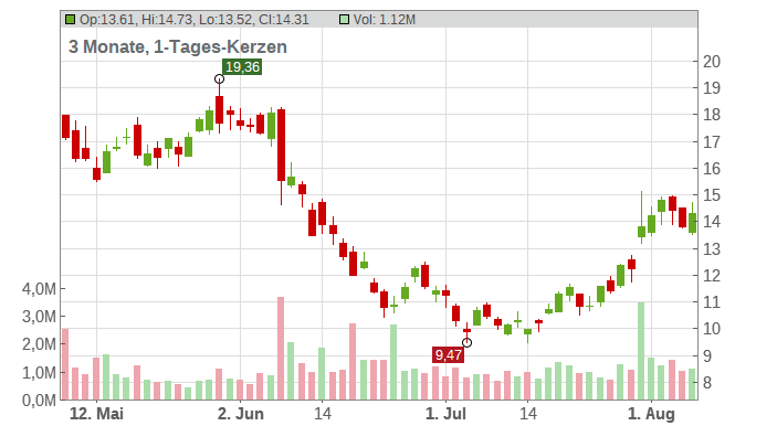 US Silica Holdings Chart