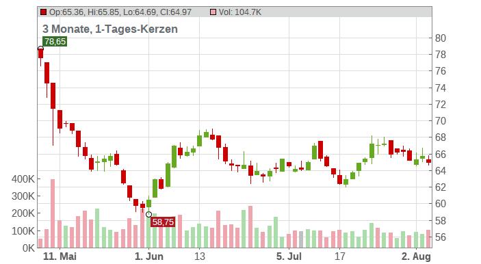 Weis Markets Chart