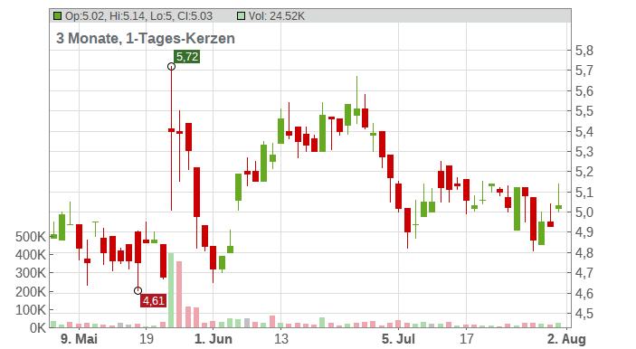 Kamada Ltd Chart