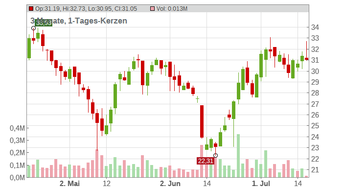 ANI Pharmaceuticals Inc. Chart