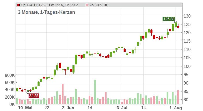 Advanced Energy Industries Inc. Chart