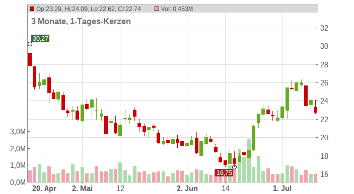 Agios Pharmaceuticals Inc. Chart