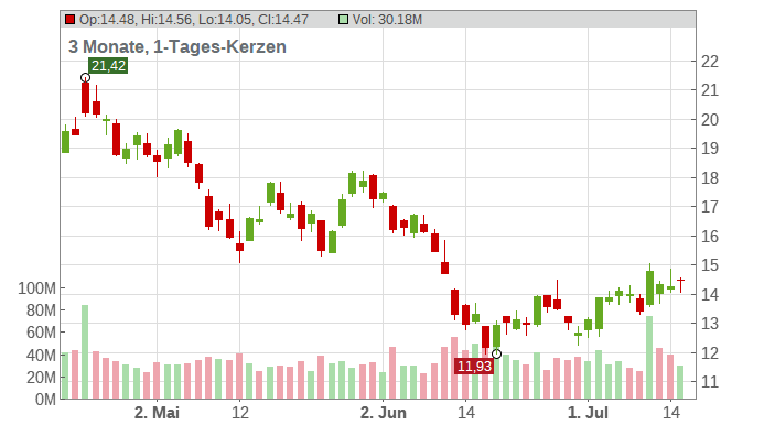 American Airlines Group Inc. Chart