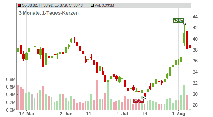 The Andersons Inc. Chart
