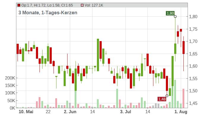 Aware Inc. Chart