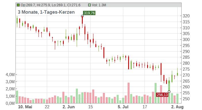 Biogen Inc. Chart