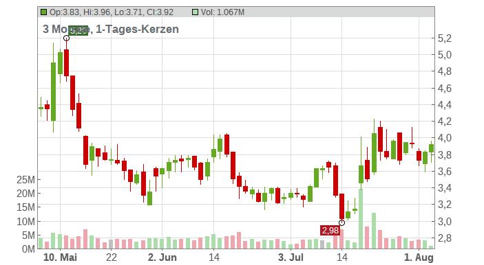 Bluebird Bio Inc. Chart