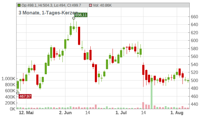 Coca-Cola Consolidated Chart