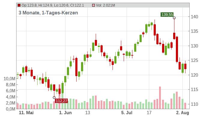 DexCom Inc. Chart