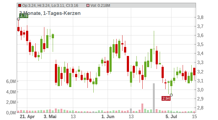 EMCORE Corp Chart