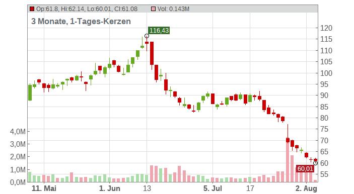 Impinj Inc. Chart