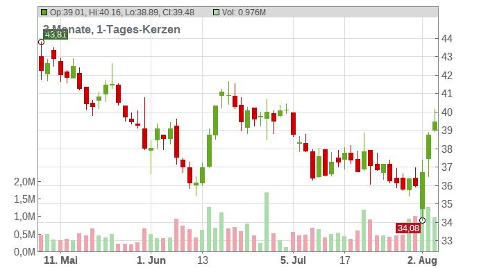Pacira Pharmaceuticals Inc. Chart